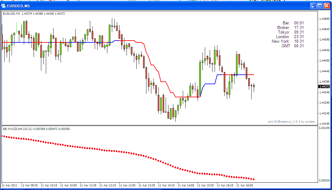Forex trend magic system
