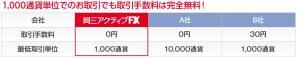 岡三オンライン証券・1000通貨