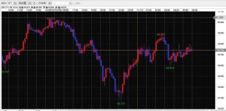 NZドル円チャート