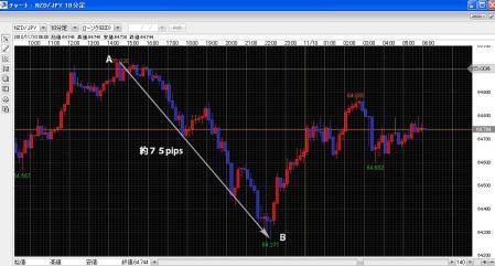 NZドル円チャート2