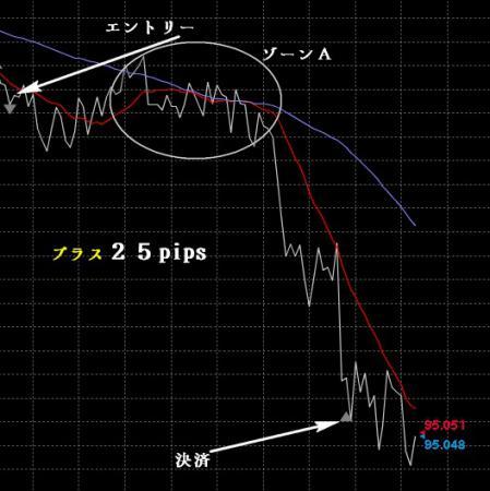 ドル円スキャル