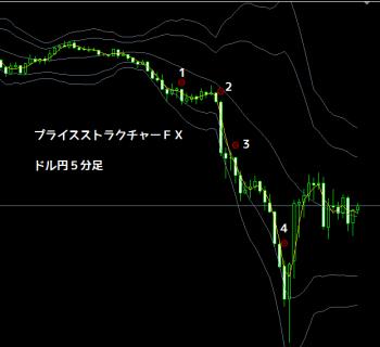 プライスストラクチャーFXドル円