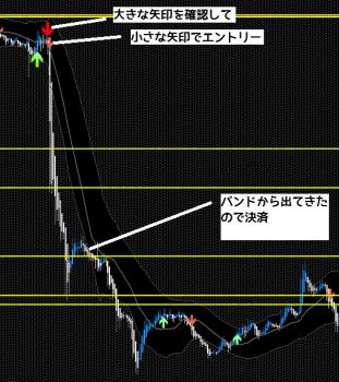 ドラストFXユーロ円