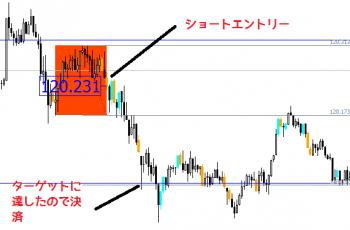 ドル円マジックボックスFX