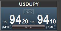 ドル円マイナススプレッド