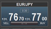 ユーロ円0.3